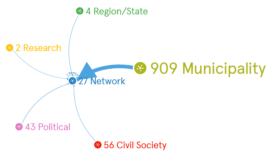 Screenshot 2021 08 18 at 14 22 21 Visualisation Cities and civil society networks for a Welcoming Europe e1629290385439 - Brand new Visualisation: Cities and civil society networks for a Welcoming Europe